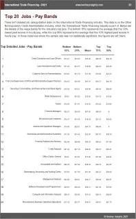 International Trade Financing Benchmarks