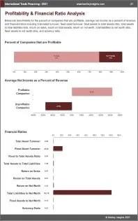 International Trade Financing Profit