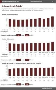International Trade Financing Revenue