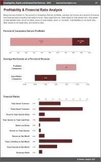 Investigation Guard Armored Car Services Profit