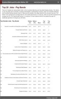 Investment Banking Securities Dealing Benchmarks