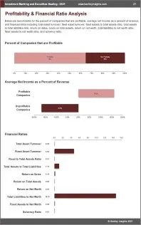 Investment Banking Securities Dealing Profit