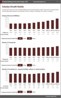 Investment Banking Securities Dealing Revenue