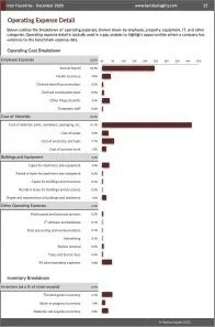 Iron Foundries Operating Expenses