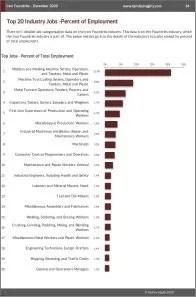 Iron Foundries Workforce Benchmarks