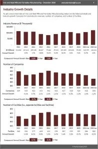 Iron and Steel Mills and Ferroalloy Manufacturing Revenue