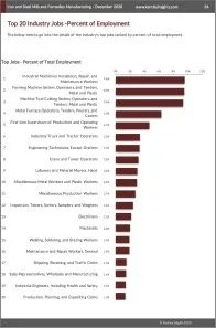 Iron and Steel Mills and Ferroalloy Manufacturing Workforce Benchmarks