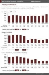 Jewelry and Silverware Manufacturing Revenue