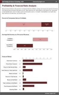 Job Training Career Counseling Profit