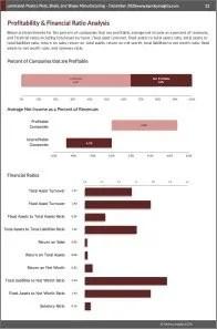 Laminated Plastics Plate, Sheet, and Shape Manufacturing Profit