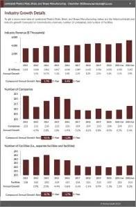 Laminated Plastics Plate, Sheet, and Shape Manufacturing Revenue