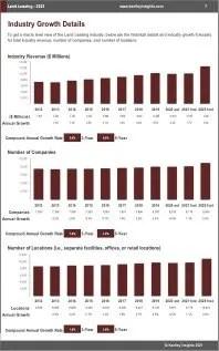 Land Leasing Revenue