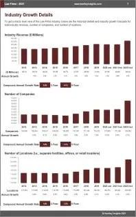 Law Firms Revenue