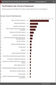 Lime and Gypsum Product Manufacturing Workforce Benchmarks