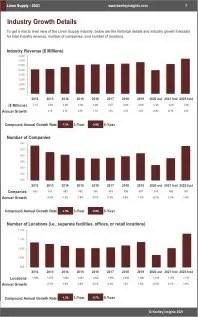 Linen Supply Revenue