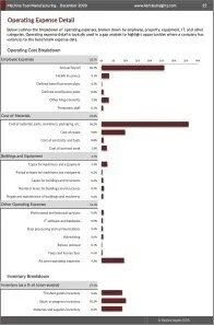 Machine Tool Manufacturing Operating Expenses