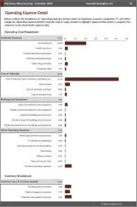 Machinery Manufacturing Operating Expenses