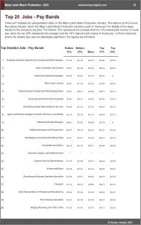 Major Label Music Production Benchmarks