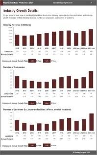 Major Label Music Production Revenue