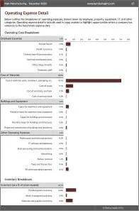 Malt Manufacturing Operating Expenses