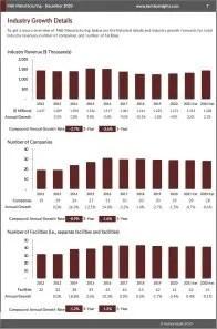 Malt Manufacturing Revenue