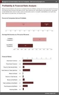 Management Administrative Services Companies Profit