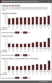 Management Administrative Services Companies Revenue