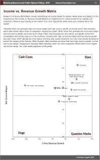 Marketing Research Public Opinion Polling BCG Matrix