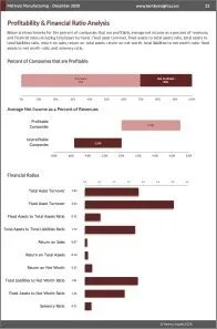 Mattress Manufacturing Profit