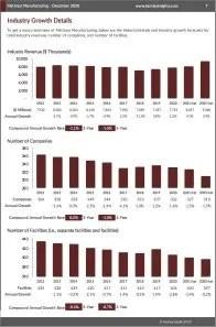 Mattress Manufacturing Revenue