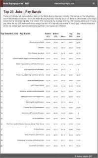 Media Buying Agencies Benchmarks