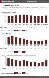 Media Buying Agencies Revenue