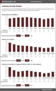 Media Representatives Revenue