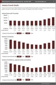 Medical Equipment and Supplies Manufacturing Revenue