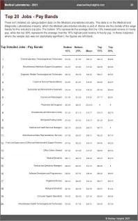 Medical Laboratories Benchmarks