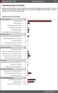 Medical Laboratories OPEX Expenses
