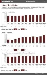 Medical Laboratories Revenue