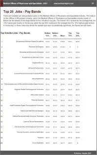 Medical Offices of Physicians Specialists Benchmarks