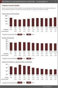 Men's and Boys' Cut and Sew Apparel Manufacturing Revenue