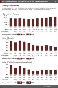Metal Can, Box, and Other Metal Container Manufacturing Revenue