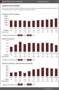 Metal Can Manufacturing Revenue