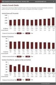 Metal Household Furniture Manufacturing Revenue