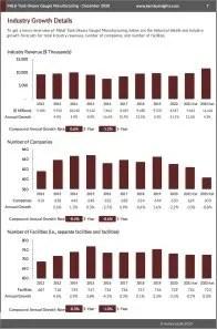 Metal Tank (Heavy Gauge) Manufacturing Revenue