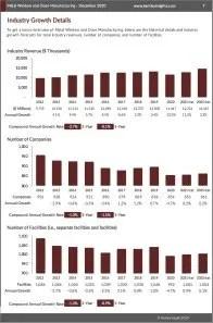 Metal Window and Door Manufacturing Revenue