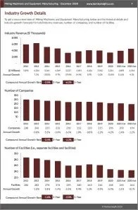 Mining Machinery and Equipment Manufacturing Revenue