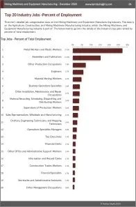 Mining Machinery and Equipment Manufacturing Workforce Benchmarks