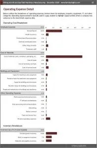 Mining and Oil and Gas Field Machinery Manufacturing Operating Expenses