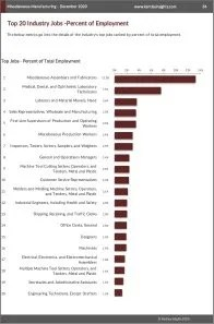 Miscellaneous Manufacturing Workforce Benchmarks