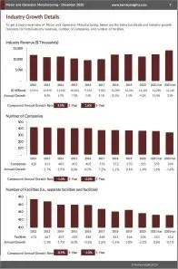 Motor and Generator Manufacturing Revenue