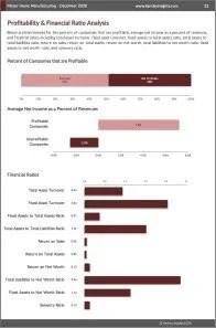 Motor Home Manufacturing Profit
